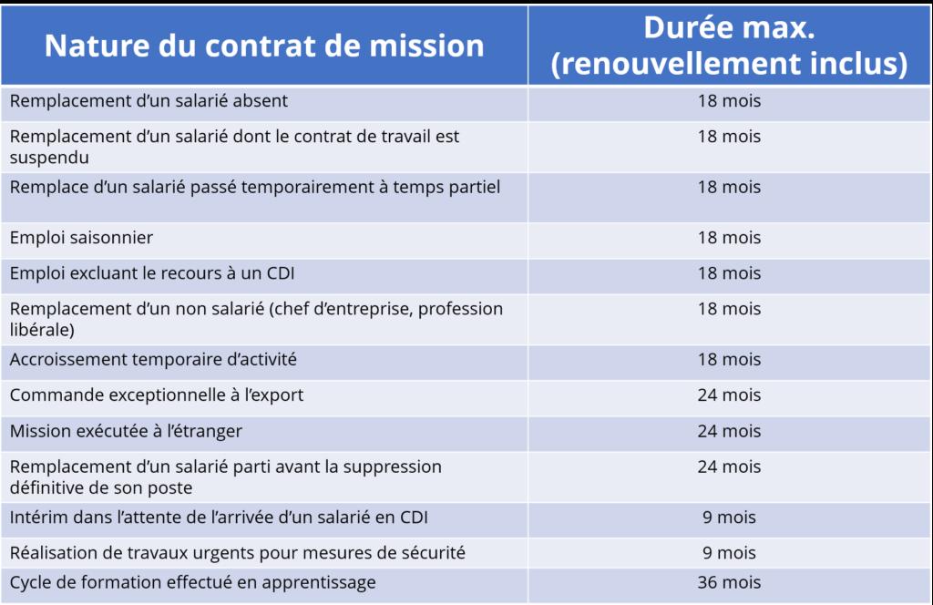 contrat interim