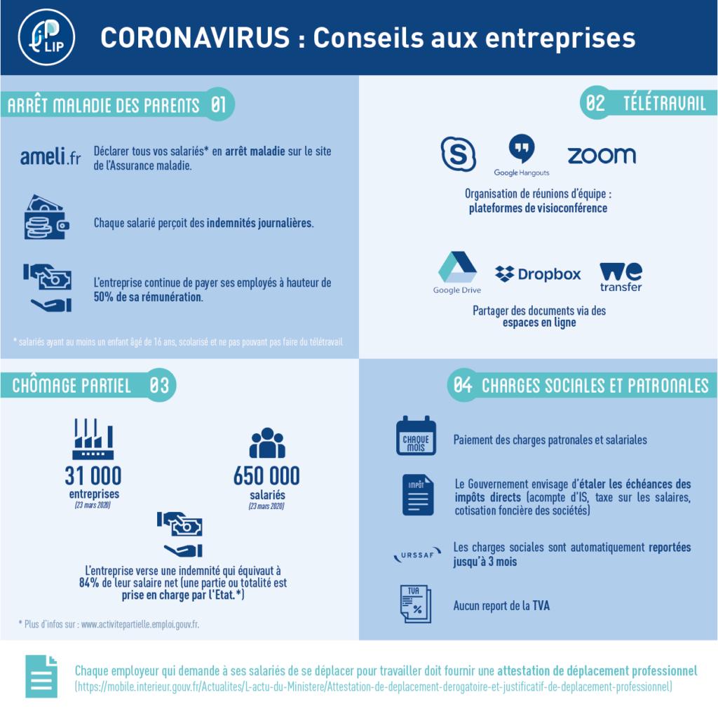impacts coronavirus entreprise